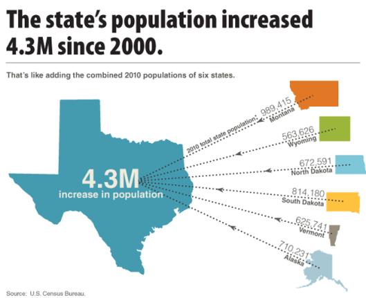 Photo courtesy of The Texas Economy (http://thetexaseconomy.org/people-places/population/articles/article.php?name=main-pop)